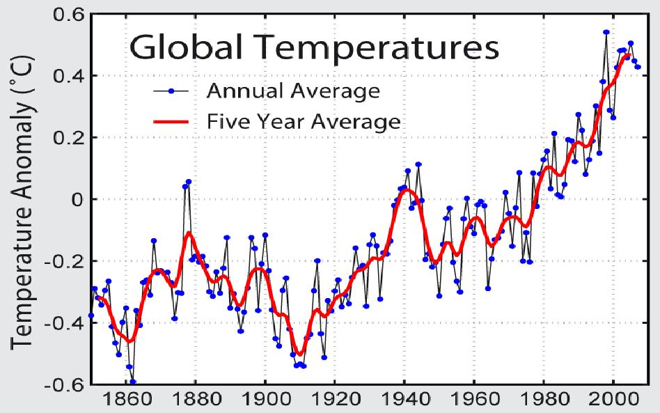 The Discovery of Global Warming [Excerpt]